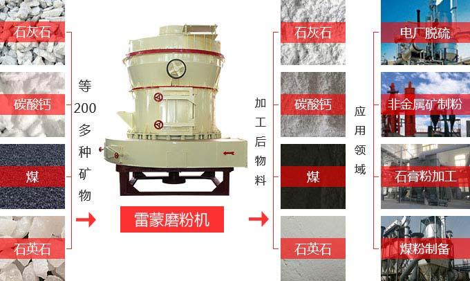 石灰石磨粉用途范围广