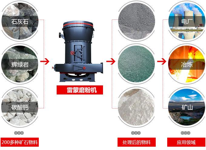 经典磨粉机设备——雷蒙磨粉机