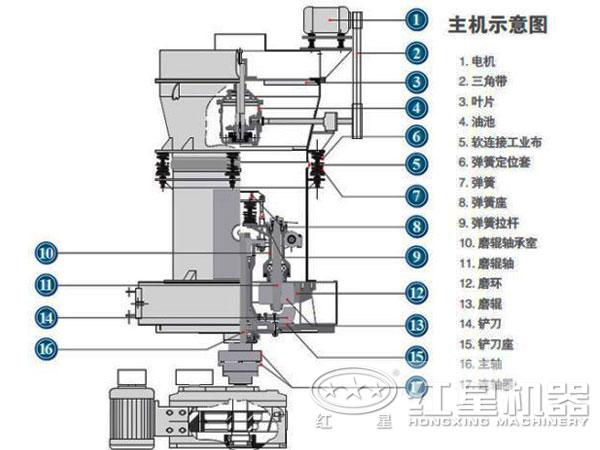 雷蒙磨粉机研磨结构图