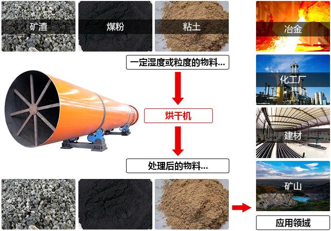 泥土烘干机烘干物料图