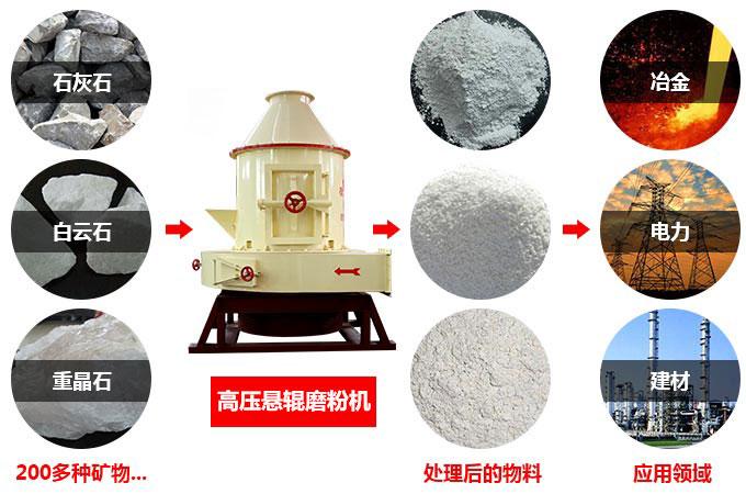 高压悬辊磨粉机适用物料及应用领域